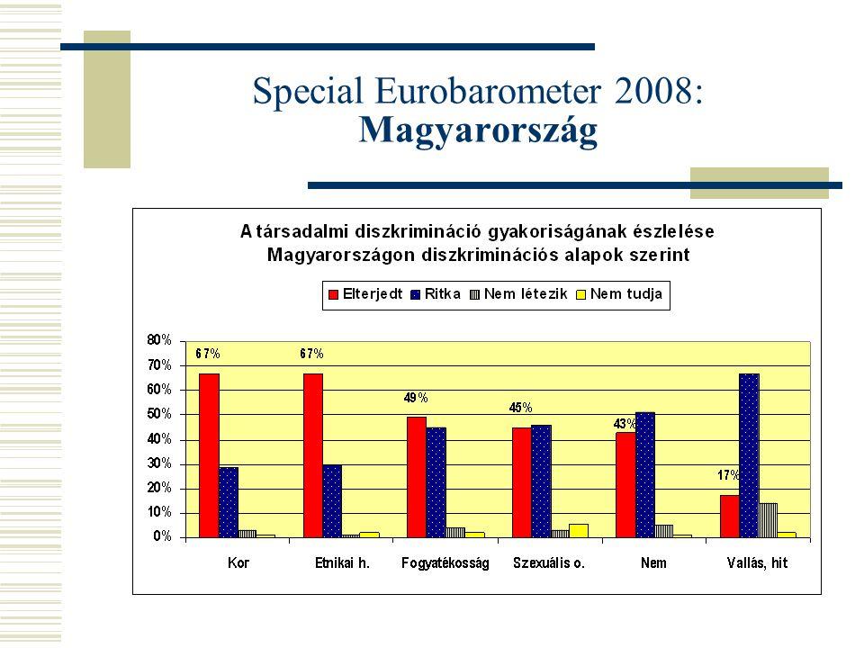 Special Eurobarometer 2008: Magyarország