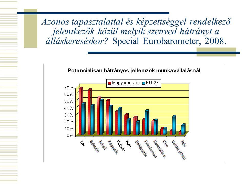 Azonos tapasztalattal és képzettséggel rendelkező jelentkezők közül melyik szenved hátrányt a álláskereséskor? Special Eurobarometer, 2008.
