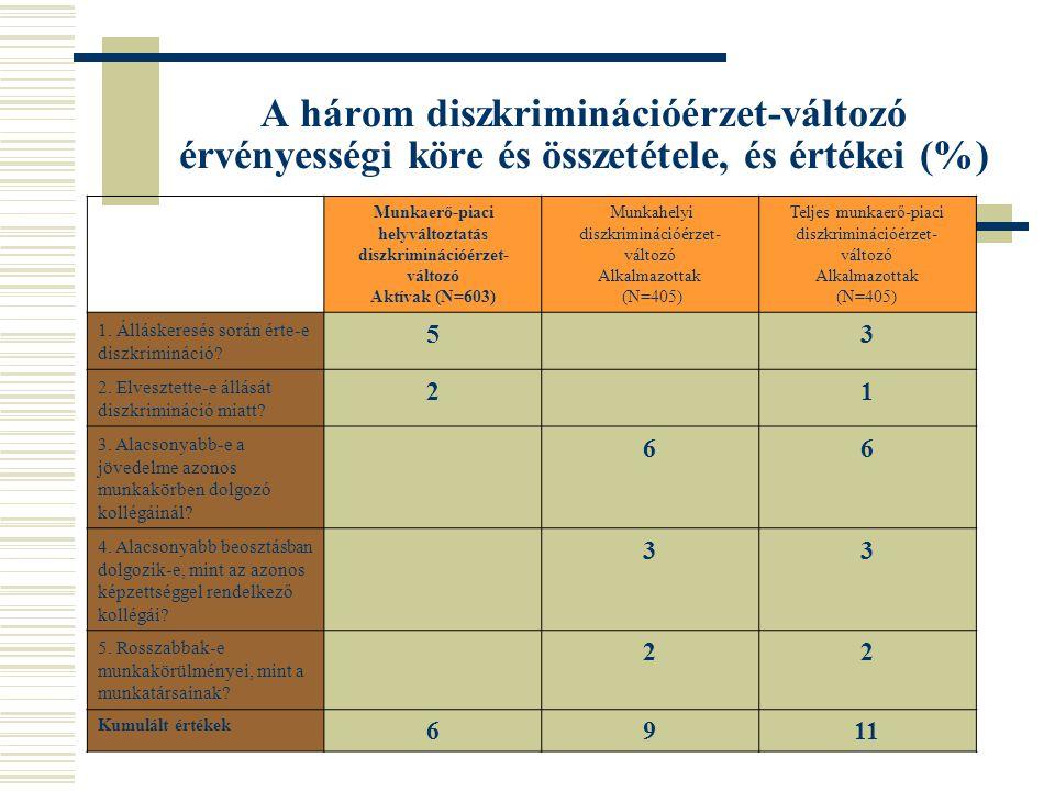A három diszkriminációérzet-változó érvényességi köre és összetétele, és értékei (%) Munkaerő-piaci helyváltoztatás diszkriminációérzet- változó Aktív