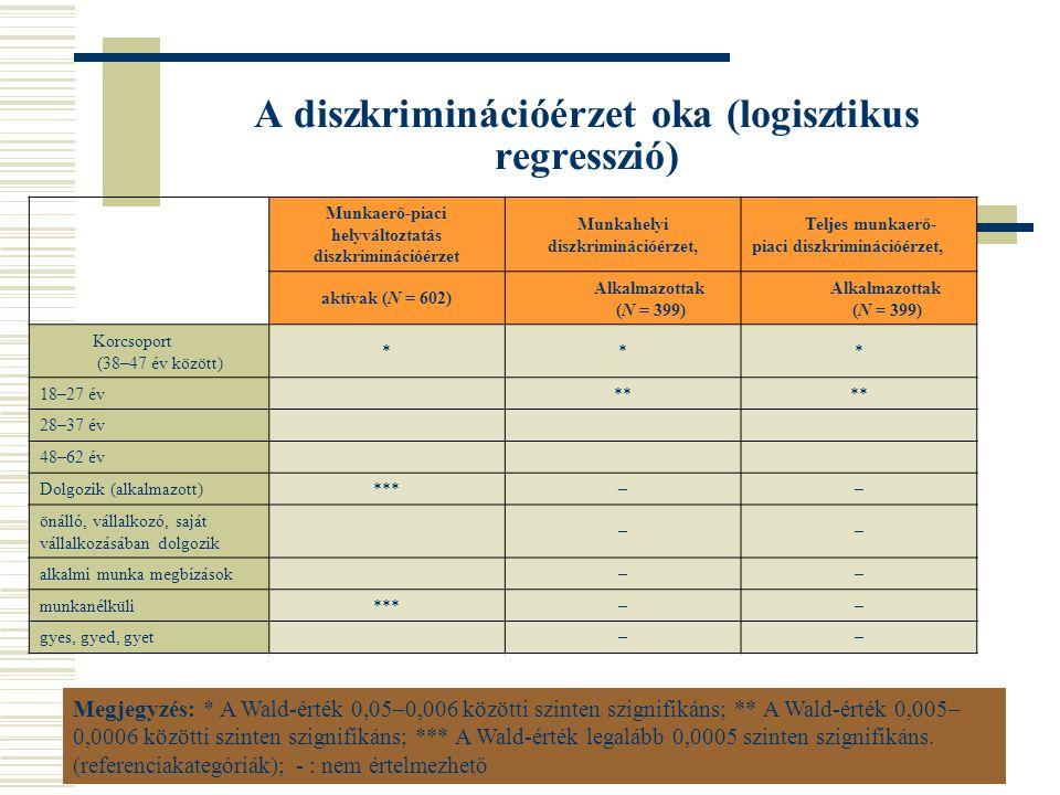 A diszkriminációérzet oka (logisztikus regresszió) Munkaerő-piaci helyváltoztatás diszkriminációérzet Munkahelyi diszkriminációérzet, Teljes munkaerő-