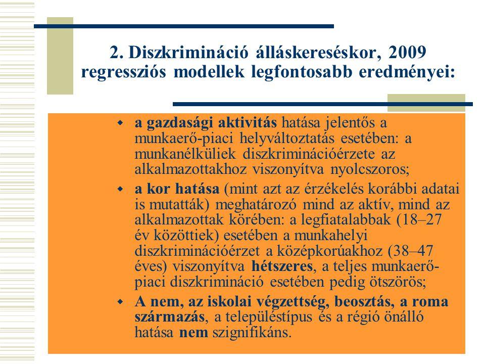 2. Diszkrimináció álláskereséskor, 2009 regressziós modellek legfontosabb eredményei:  a gazdasági aktivitás hatása jelentős a munkaerő-piaci helyvál