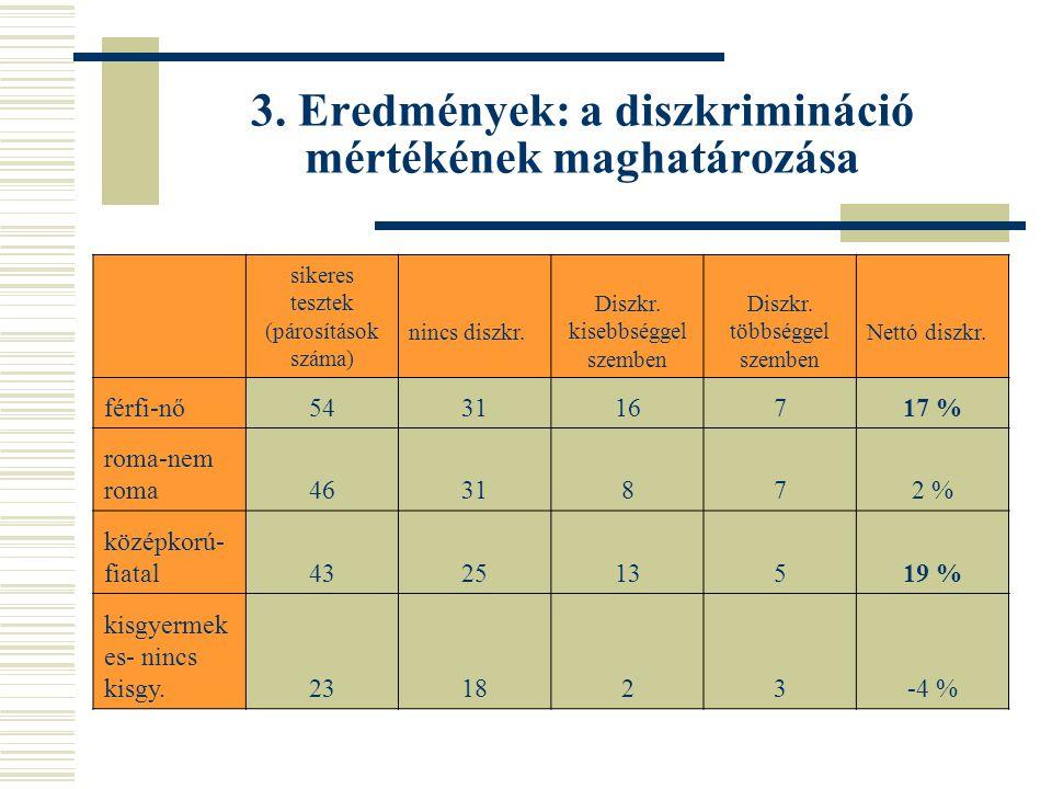 3. Eredmények: a diszkrimináció mértékének maghatározása sikeres tesztek (párosítások száma) nincs diszkr. Diszkr. kisebbséggel szemben Diszkr. többsé