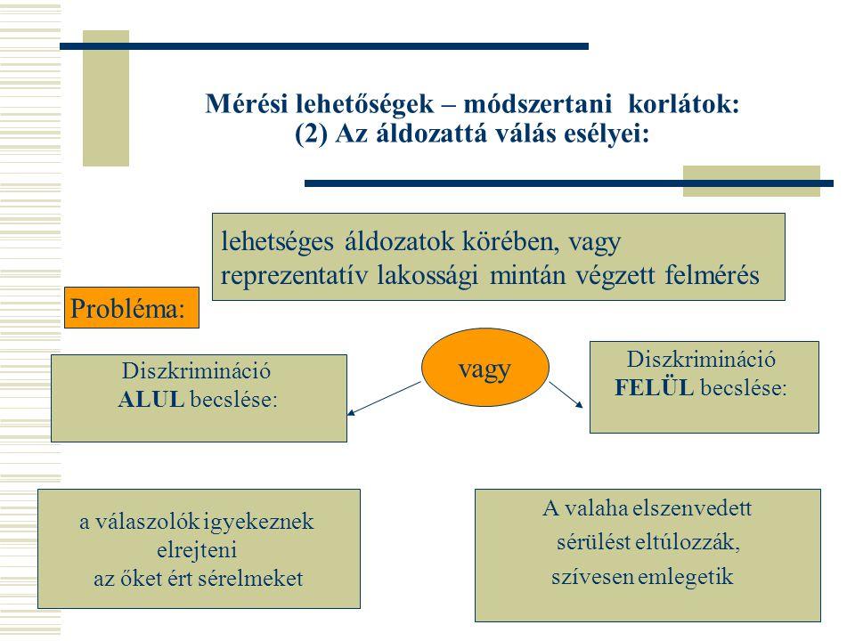 Mérési lehetőségek – módszertani korlátok (3) A diszkriminációtesztelés A tesztelők: tulajdonságai megegyeznek, kivéve a védett tulajdonság kontrollált kísérleti elrendezés: Az esetlegesen tapasztalt diszkrimináció egyértelműen visszavezethető a kísérleti változóra (kor, nem, származás, kisgyermek) A helyzet homogenizálása: a szituáció kontrollja (beszédpanelek, tesztkérdőív) Probléma: ÁLTALÁNOSÍT- HATÓSÁG!!!
