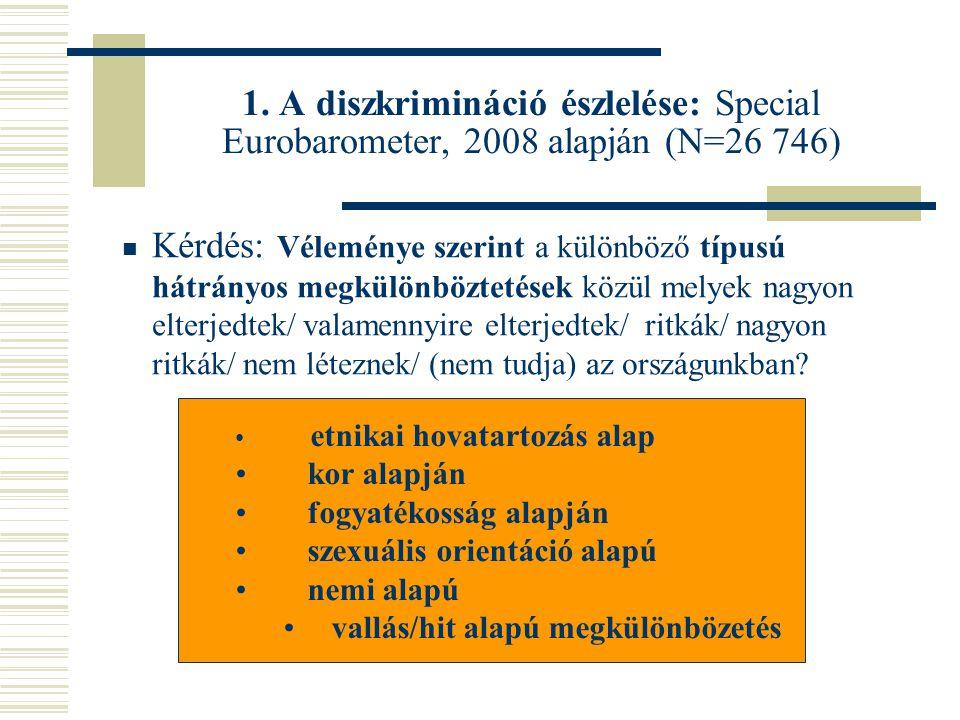 1. A diszkrimináció észlelése: Special Eurobarometer, 2008 alapján (N=26 746) • etnikai hovatartozás alap • kor alapján • fogyatékosság alapján • szex