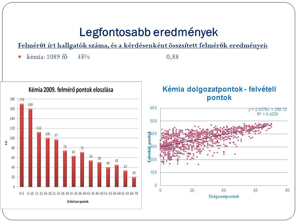 Legfontosabb eredmények Felmér ő t írt hallgatók száma, és a kérdésenként összsített felmér ő k eredményei:  kémia: 1089 f ő 35%0,88