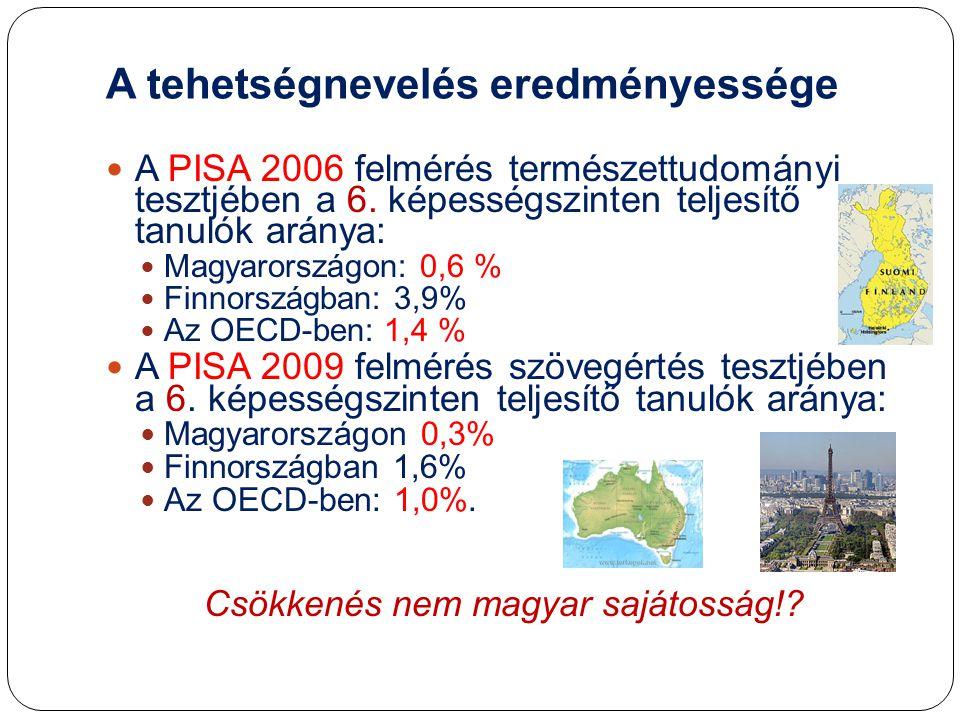 A tehetségnevelés eredményessége  A PISA 2006 felmérés természettudományi tesztjében a 6. képességszinten teljesítő tanulók aránya:  Magyarországon: