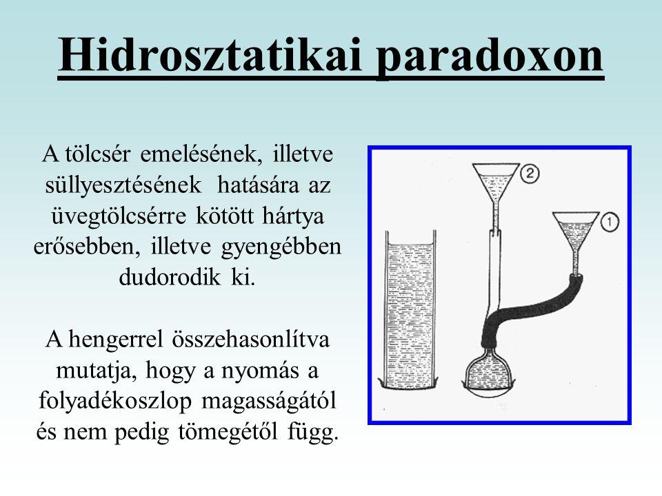 A tölcsér emelésének, illetve süllyesztésének hatására az üvegtölcsérre kötött hártya erősebben, illetve gyengébben dudorodik ki. A hengerrel összehas