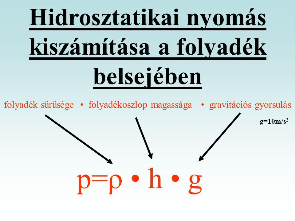 Hidrosztatikai nyomás kiszámítása a folyadék belsejében folyadék sűrűsége • folyadékoszlop magassága • gravitációs gyorsulás p=ρ • h • g g=10m/s 2