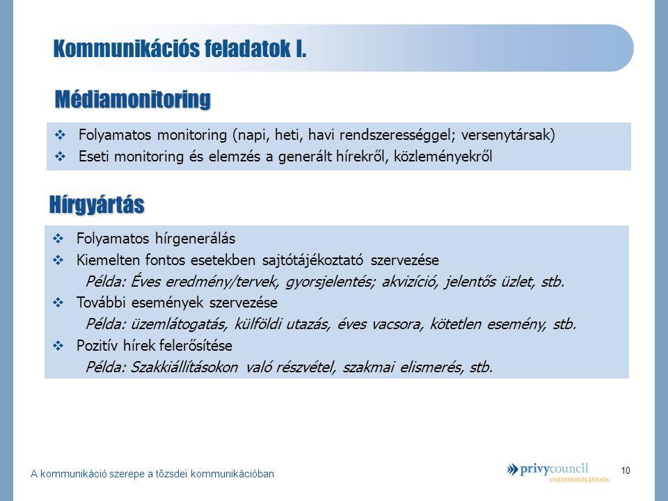 A kommunikáció szerepe a tőzsdei kommunikációban 10 Kommunikációs feladatok I.