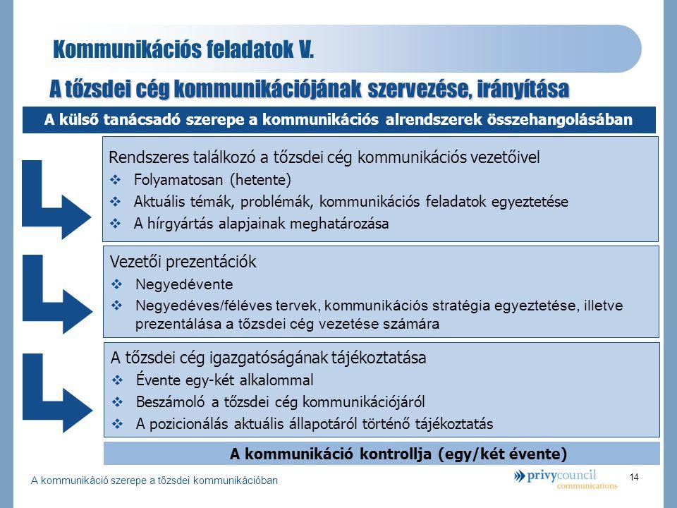 """A kommunikáció szerepe a tőzsdei kommunikációban 15 Személyes kommunikáció Alapelvek  Egységes kommunikáció a stratégiai céloknak megfelelően  Megfontoltság és tekintély a vállalat imázsának megfelelően  Szakmaiság és közérthetőség  A cég """"arca(i)  Elnök  Vezérigazgató  Pénzügyi vezető  Egyéb vezetők  Napi kommunikátorok  Befektetői kapcsolattartó  Kommunikációs vezető (szóvivő) Az elnök/vezérigazgató kommunikációja - témák  Éves, féléves beszámolók  A cég stratégiai kérdései/döntései  Nagyobb terjedelmű cégportrék az írott médiában  Televíziós, rádiós megjelenési lehetőségek"""