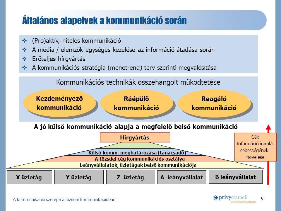 A kommunikáció szerepe a tőzsdei kommunikációban 6 Kommunikációs technikák összehangolt működtetése Általános alapelvek a kommunikáció során Kezdeményező kommunikáció Kezdeményező kommunikáció Ráépülő kommunikáció Ráépülő kommunikáció Reagáló kommunikáció Reagáló kommunikáció  (Pro)aktív, hiteles kommunikáció  A média / elemzők egységes kezelése az információ átadása során  Erőteljes hírgyártás  A kommunikációs stratégia (menetrend) terv szerinti megvalósítása A jó külső kommunikáció alapja a megfelelő belső kommunikáció Hírgyártás Leányvállalatok, üzletágak belső kommunikációja A tőzsdei cég kommunikációs osztálya Külső komm.