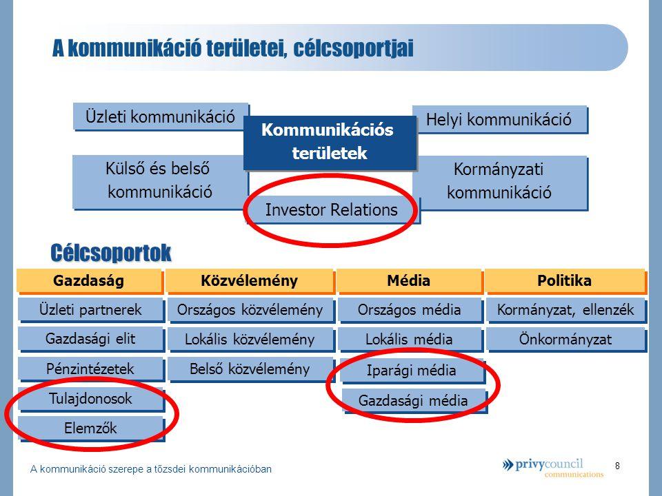 A kommunikáció szerepe a tőzsdei kommunikációban 8 Kormányzati kommunikáció Kormányzati kommunikáció A kommunikáció területei, célcsoportjai Külső és belső kommunikáció Külső és belső kommunikáció Helyi kommunikáció Investor Relations Üzleti kommunikáció Kommunikációs területek Kommunikációs területek Célcsoportok Gazdaság Közvélemény Média Politika Üzleti partnerek Gazdasági elit Pénzintézetek Tulajdonosok Országos közvélemény Lokális közvélemény Belső közvélemény Országos média Lokális média Kormányzat, ellenzék Önkormányzat Iparági média Gazdasági média Elemzők