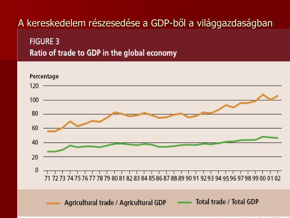 A kereskedelem részesedése a GDP-ből a világgazdaságban