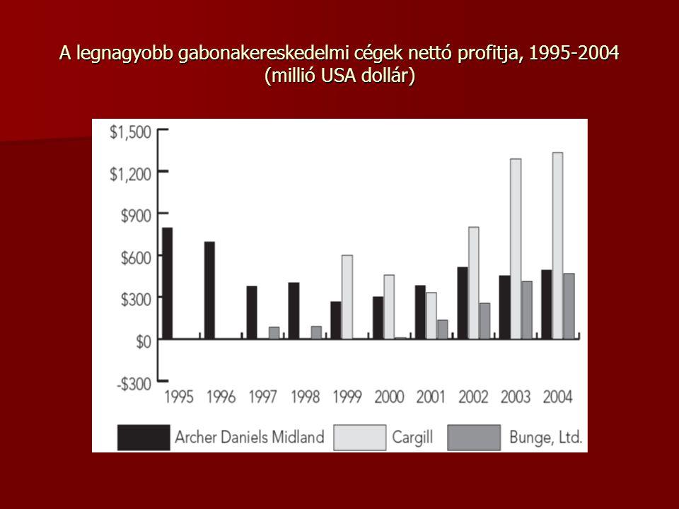 A legnagyobb gabonakereskedelmi cégek nettó profitja, 1995-2004 (millió USA dollár)