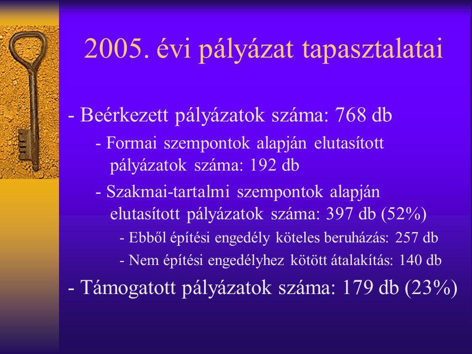 - Beérkezett pályázatok száma: 768 db - Formai szempontok alapján elutasított pályázatok száma: 192 db - Szakmai-tartalmi szempontok alapján elutasított pályázatok száma: 397 db (52%) - Ebből építési engedély köteles beruházás: 257 db - Nem építési engedélyhez kötött átalakítás: 140 db - Támogatott pályázatok száma: 179 db (23%) 2005.