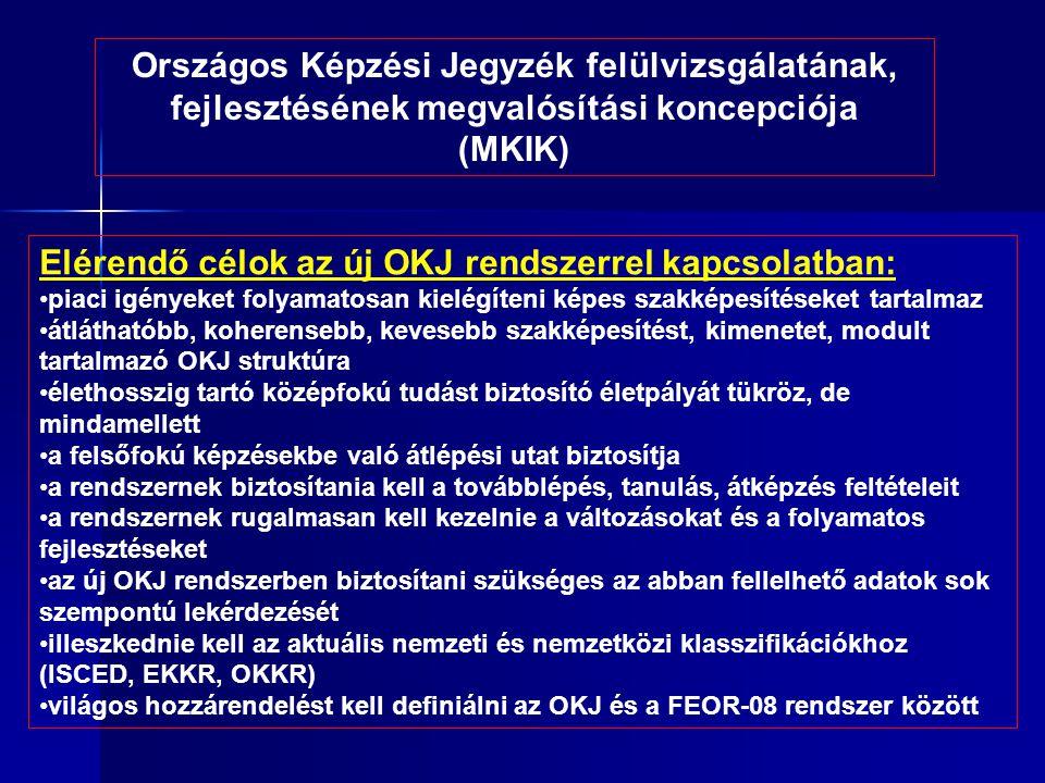 Országos Képzési Jegyzék felülvizsgálatának, fejlesztésének megvalósítási koncepciója (MKIK) Elérendő célok az új OKJ rendszerrel kapcsolatban: •piaci