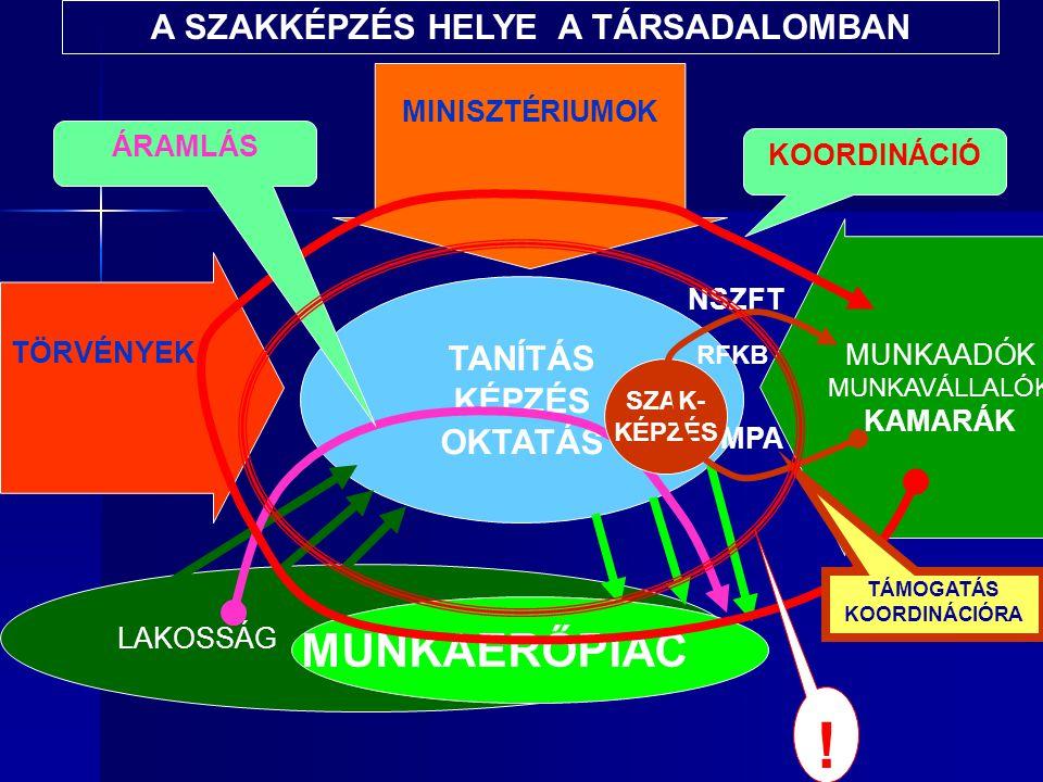 TANÍTÁS KÉPZÉS OKTATÁS TÖRVÉNYEK MINISZTÉRIUMOK LAKOSSÁG MUNKAERŐPIAC MUNKAADÓK MUNKAVÁLLALÓK KAMARÁK NSZFT MPA KOORDINÁCIÓ ÁRAMLÁS A SZAKKÉPZÉS HELYE A TÁRSADALOMBAN SZAK- KÉPZÉS TÁMOGATÁS KOORDINÁCIÓRA RFKB !