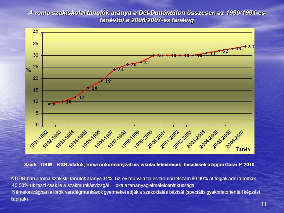 1111 A DDR-ban a roma szakisk. tanulók aránya 34%. Tíz év múlva a teljes tanulói létszám 80-90%-át fogják adni a romák -40-50%-uk teszi csak le a szak