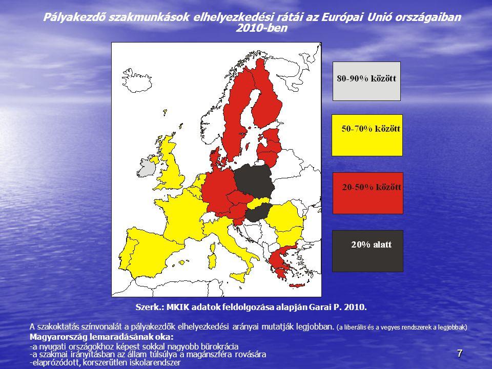 77 Pályakezdő szakmunkások elhelyezkedési rátái az Európai Unió országaiban 2010-ben Szerk.: MKIK adatok feldolgozása alapján Garai P. 2010. A szakokt