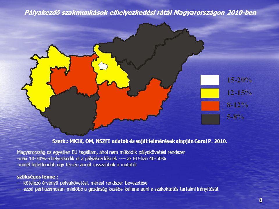 88 Pályakezdő szakmunkások elhelyezkedési rátái Magyarországon 2010-ben Szerk.: MKIK, OM, NSZFI adatok és saját felmérések alapján Garai P. 2010. Magy