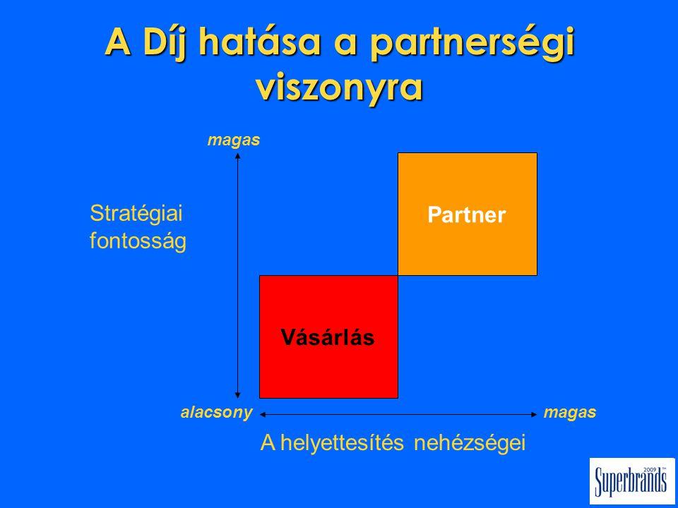 A Díj hatása a partnerségi viszonyra Partner Vásárlás magas Stratégiai fontosság alacsonymagas A helyettesítés nehézségei