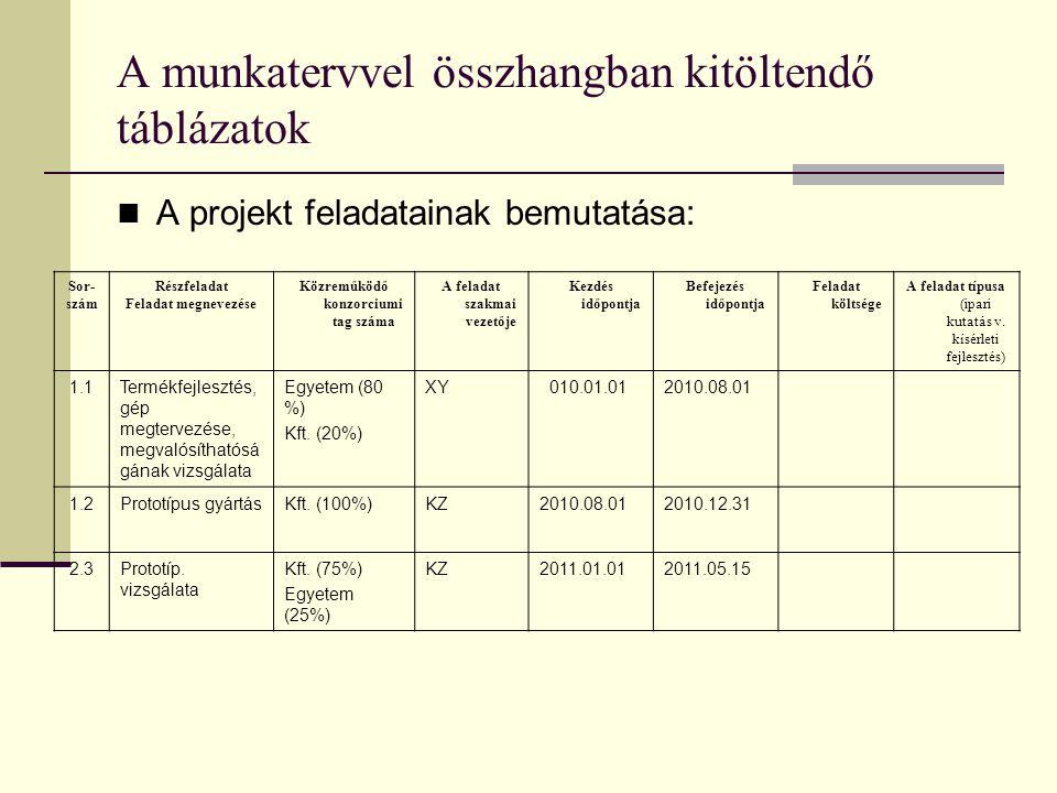 A munkatervvel összhangban kitöltendő táblázatok  A projekt feladatainak bemutatása: Sor- szám Részfeladat Feladat megnevezése Közreműködő konzorcium
