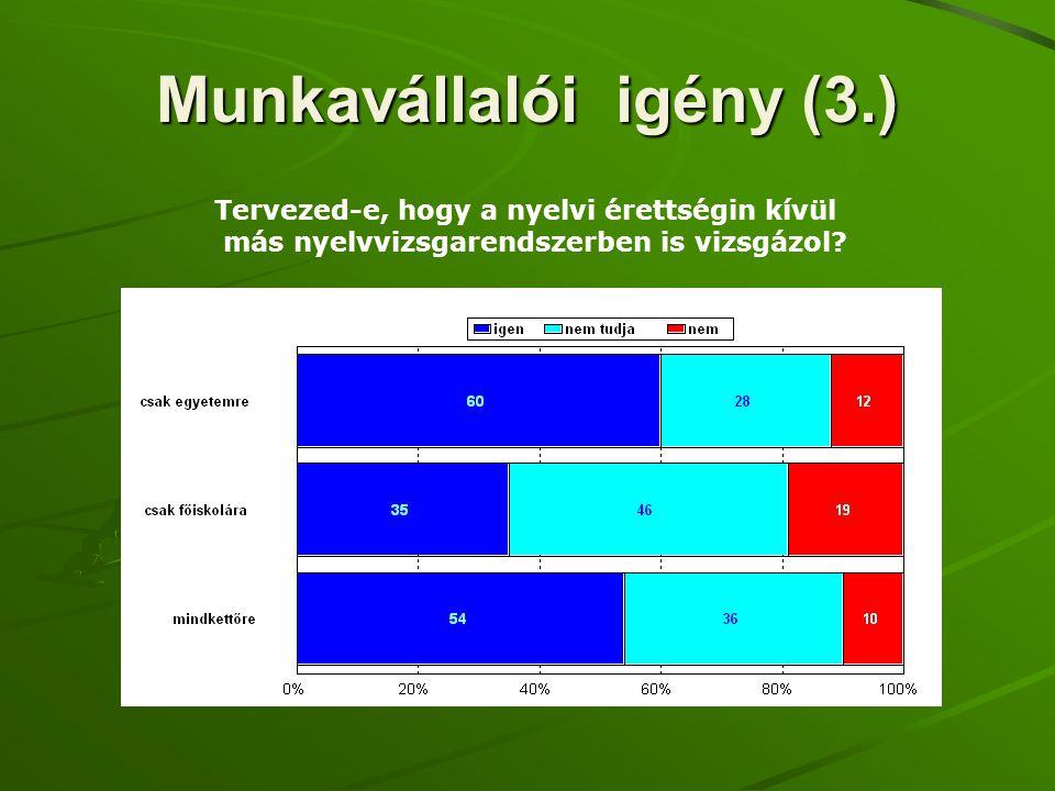 Munkavállalói igény (3.) Tervezed-e, hogy a nyelvi érettségin kívül más nyelvvizsgarendszerben is vizsgázol?