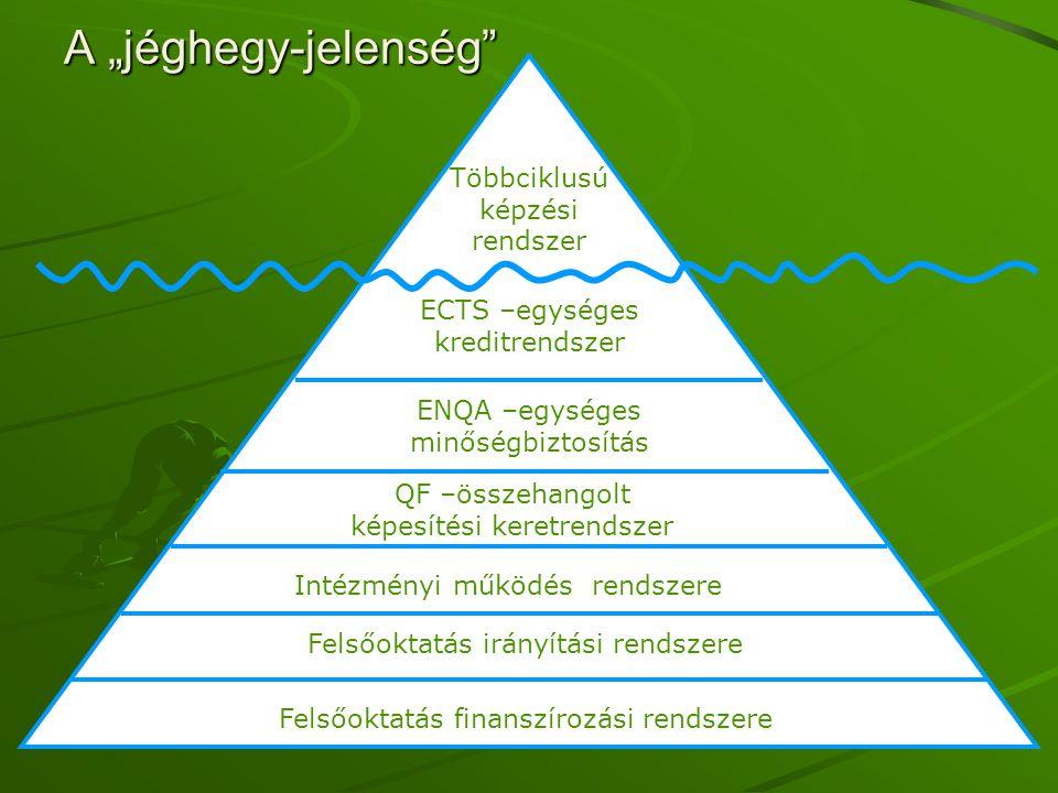 """A """"jéghegy-jelenség"""" Többciklusú képzési rendszer ECTS –egységes kreditrendszer ENQA –egységes minőségbiztosítás QF –összehangolt képesítési keretrend"""