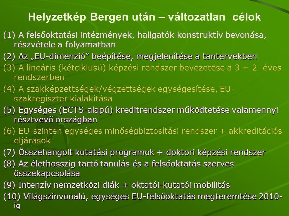 """Helyzetkép Bergen után – változatlan célok (1) A felsőoktatási intézmények, hallgatók konstruktív bevonása, részvétele a folyamatban (2) Az """"EU-dimenz"""