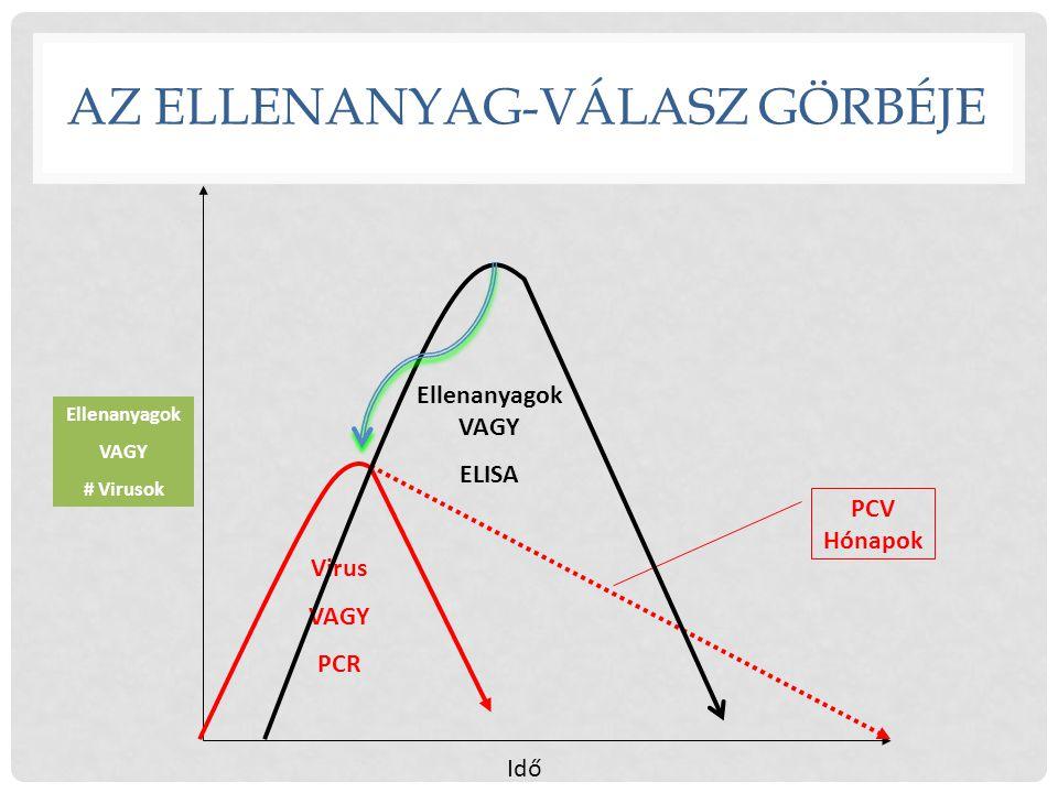 Idő Ellenanyagok VAGY # Virusok AZ ELLENANYAG-VÁLASZ GÖRBÉJE PCV Hónapok Virus VAGY PCR Ellenanyagok VAGY ELISA