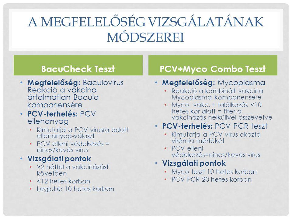 A MEGFELELŐSÉG VIZSGÁLATÁNAK MÓDSZEREI BacuCheck Teszt • Megfelelőség: Baculovirus Reakció a vakcina ártalmatlan Baculo komponensére • PCV-terhelés: P