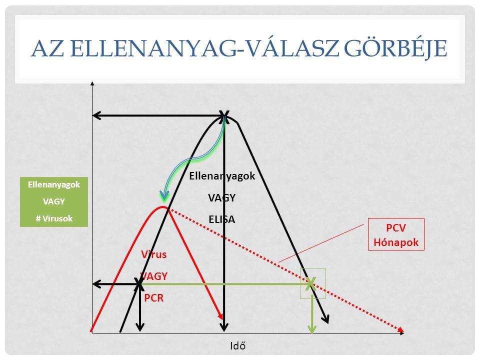 Idő Ellenanyagok VAGY # Virusok AZ ELLENANYAG-VÁLASZ GÖRBÉJE PCV Hónapok Virus VAGY PCR Ellenanyagok VAGY ELISA X X X