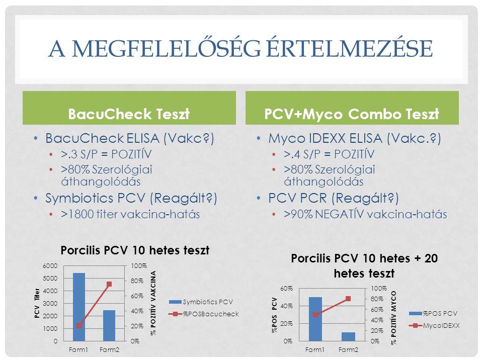 A MEGFELELŐSÉG ÉRTELMEZÉSE BacuCheck Teszt • BacuCheck ELISA (Vakc?) • >.3 S/P = POZITÍV • >80% Szerológiai áthangolódás • Symbiotics PCV (Reagált?) •