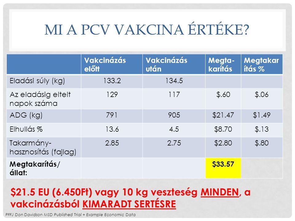 MI A PCV VAKCINA ÉRTÉKE? Vakcinázás előtt Vakcinázás után Megta- karítás Megtakar ítás % Eladási súly (kg)133.2134.5 Az eladásig eltelt napok száma 12