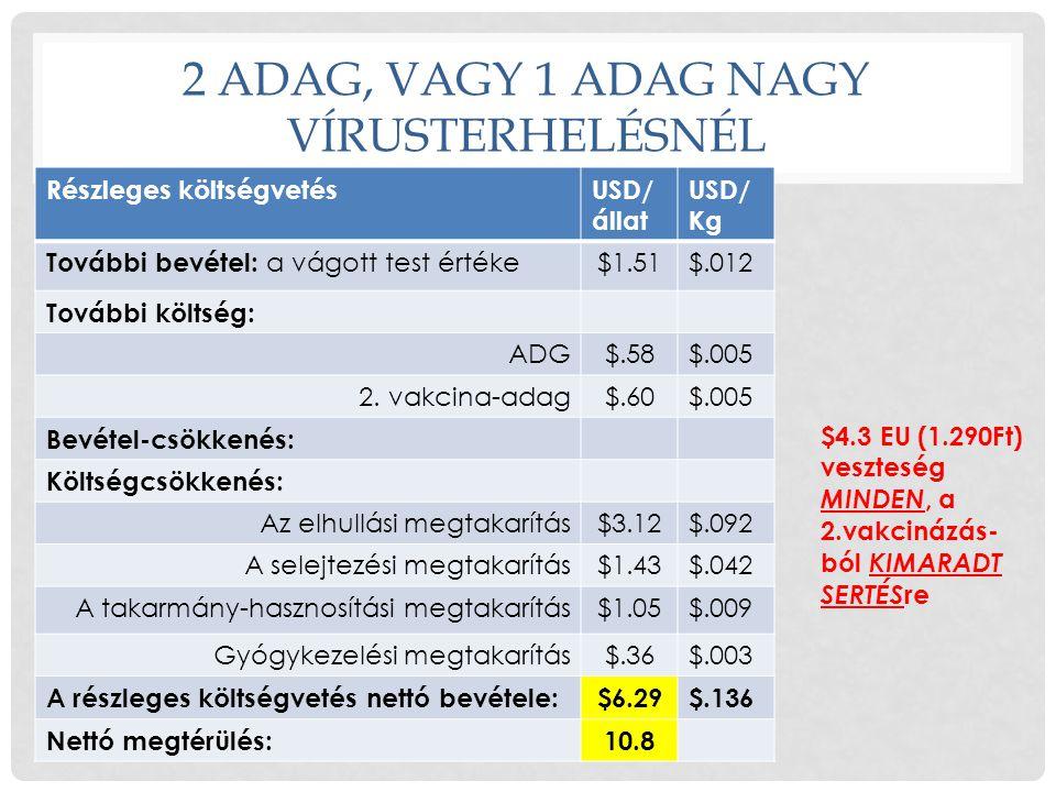 2 ADAG, VAGY 1 ADAG NAGY VÍRUSTERHELÉSNÉL Részleges költségvetésUSD/ állat USD/ Kg További bevétel: a vágott test értéke $1.51$.012 További költség: A