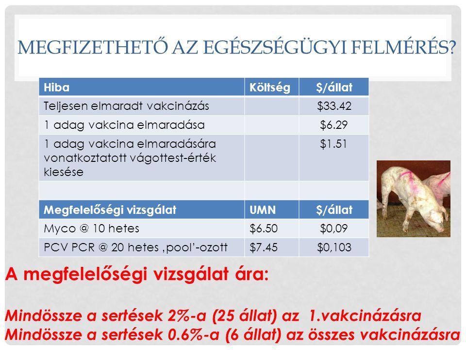 MEGFIZETHETŐ AZ EGÉSZSÉGÜGYI FELMÉRÉS? HibaKöltség$/állat Teljesen elmaradt vakcinázás$33.42 1 adag vakcina elmaradása$6.29 1 adag vakcina elmaradásár