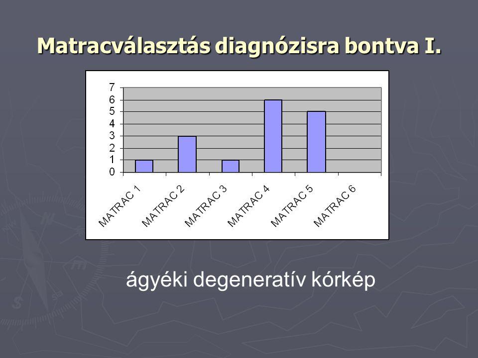 Matracválasztás diagnózisra bontva I. ágyéki degeneratív kórkép