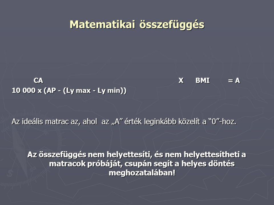 """Matematikai összefüggés CA X BMI = A 10 000 x (AP - (Ly max - Ly min)) Az ideális matrac az, ahol az """"A"""" érték leginkább közelít a """"0""""-hoz. Az összefü"""