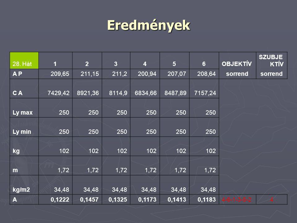 Eredmények 28. Hát123456OBJEKTÍV SZUBJE KTÍV A P209,65211,15211,2200,94207,07208,64sorrend C A7429,428921,368114,96834,668487,897157,24 Ly max250 Ly m