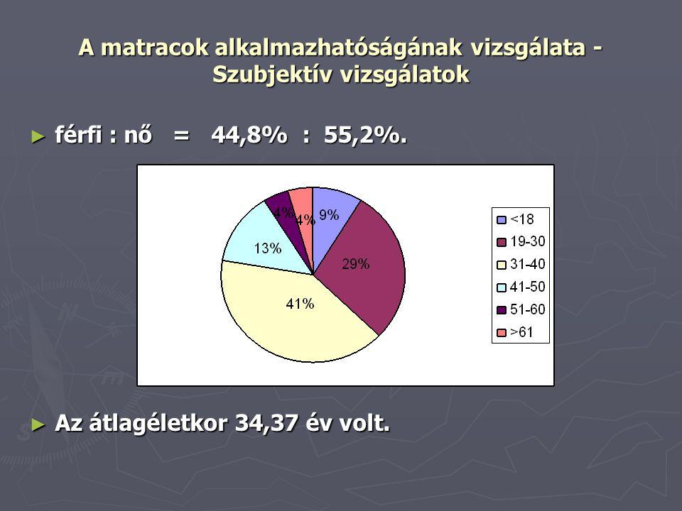 A matracok alkalmazhatóságának vizsgálata - Szubjektív vizsgálatok ► férfi : nő = 44,8% : 55,2%. ► Az átlagéletkor 34,37 év volt.
