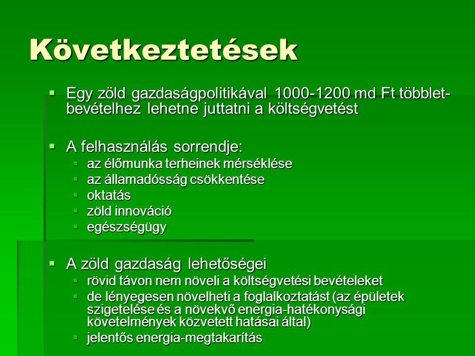 Következtetések  Egy zöld gazdaságpolitikával 1000-1200 md Ft többlet- bevételhez lehetne juttatni a költségvetést  A felhasználás sorrendje:  az élőmunka terheinek mérséklése  az államadósság csökkentése  oktatás  zöld innováció  egészségügy  A zöld gazdaság lehetőségei  rövid távon nem növeli a költségvetési bevételeket  de lényegesen növelheti a foglalkoztatást (az épületek szigetelése és a növekvő energia-hatékonysági követelmények közvetett hatásai által)  jelentős energia-megtakarítás
