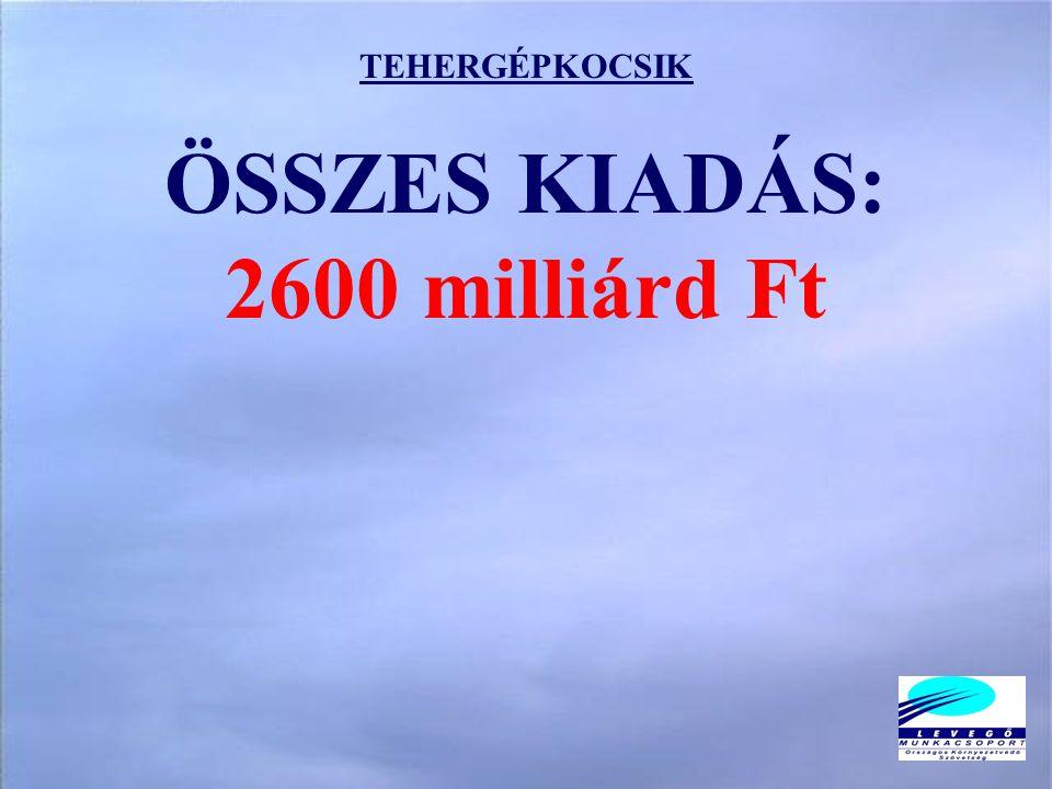 TEHERGÉPKOCSIK ÖSSZES KIADÁS: 2600 milliárd Ft
