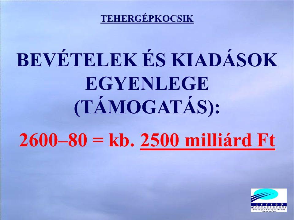 TEHERGÉPKOCSIK BEVÉTELEK ÉS KIADÁSOK EGYENLEGE (TÁMOGATÁS): 2600–80 = kb. 2500 milliárd Ft