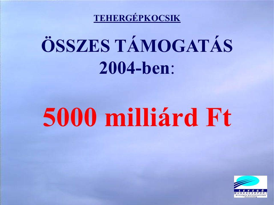TEHERGÉPKOCSIK ÖSSZES TÁMOGATÁS 2004-ben: 5000 milliárd Ft