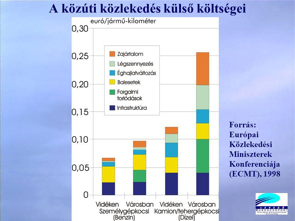 A közúti közlekedés külső költségei Forrás: Európai Közlekedési Miniszterek Konferenciája (ECMT), 1998