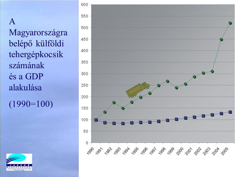 A Magyarországra belépő külföldi tehergépkocsik számának és a GDP alakulása (1990=100)