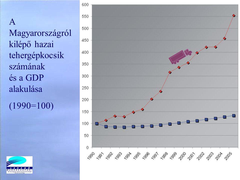 A Magyarországról kilépő hazai tehergépkocsik számának és a GDP alakulása (1990=100)