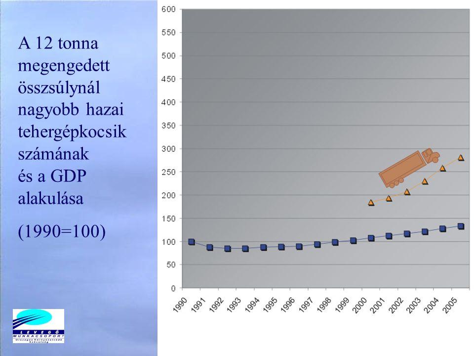 A 12 tonna megengedett összsúlynál nagyobb hazai tehergépkocsik számának és a GDP alakulása (1990=100)