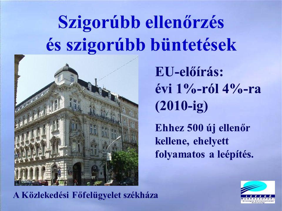 Szigorúbb ellenőrzés és szigorúbb büntetések EU-előírás: évi 1%-ról 4%-ra (2010-ig) Ehhez 500 új ellenőr kellene, ehelyett folyamatos a leépítés.