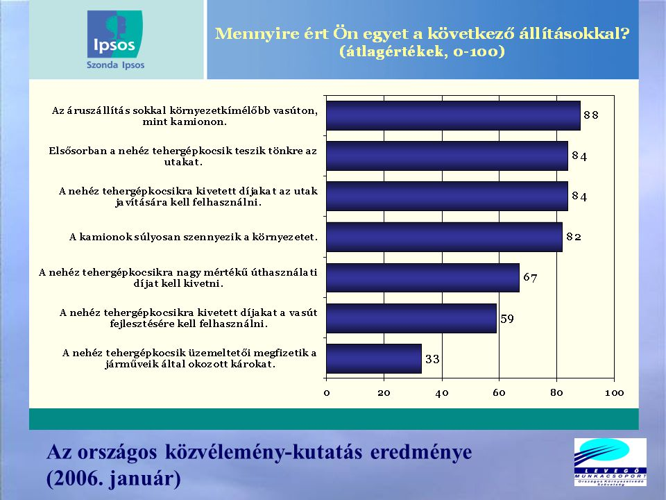 Az országos közvélemény-kutatás eredménye (2006. január)